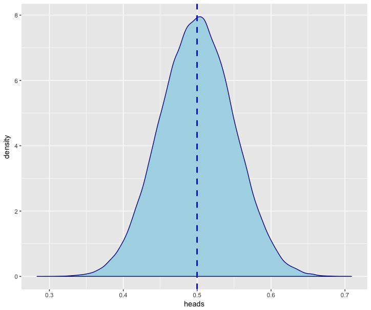 Confidence Intervals in SQL, when no real mathematicians are