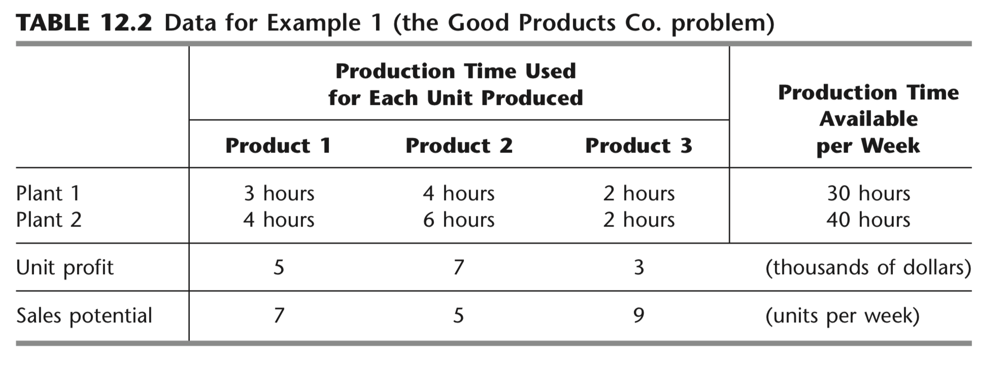 Solving a Production Problem using Linear Programming in